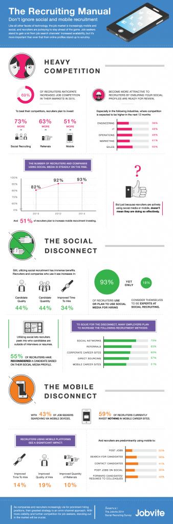 Jobvite infografica