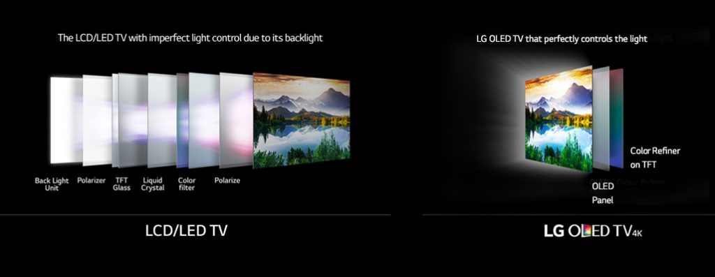 smart-tv-oled-vs-led-2