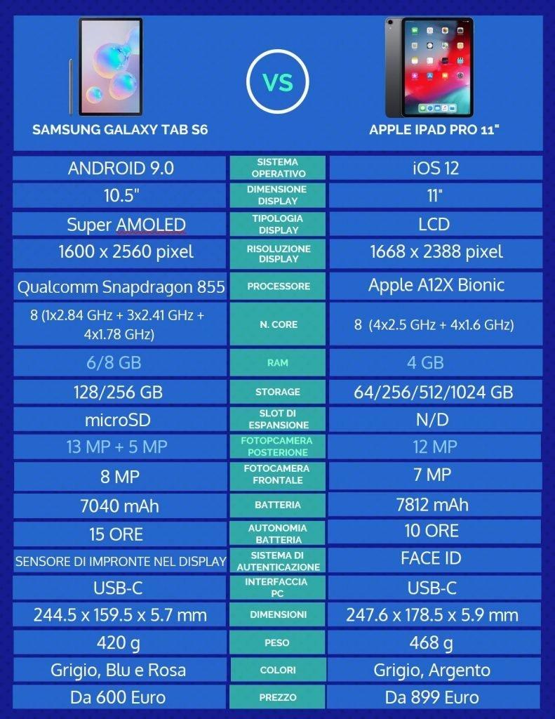 Infografica Galaxy Tab S6 a confronto con iPad Pro 11