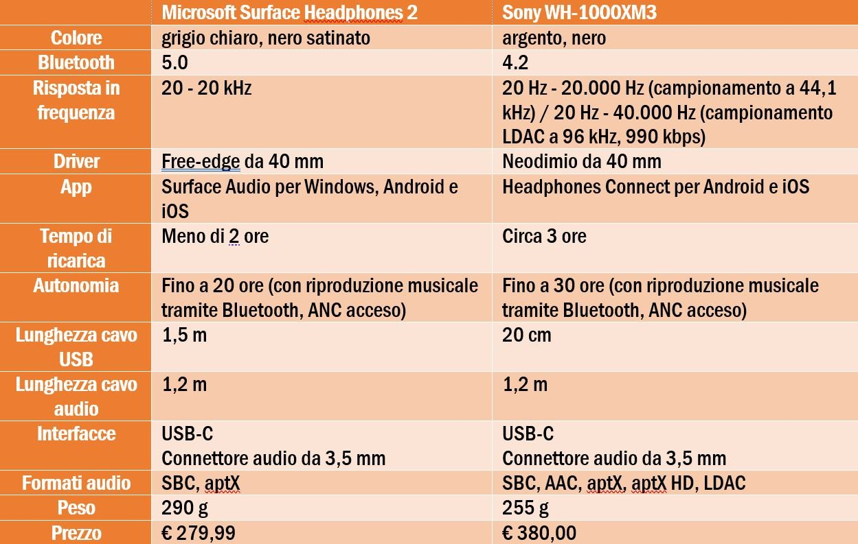 Sony WH-1000XM3 vs Surface Headphones 2