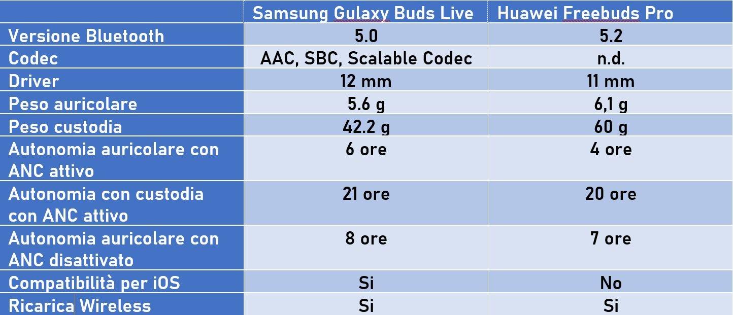Samsung Galaxy Buds Live vs Huawei FreeBuds Pro
